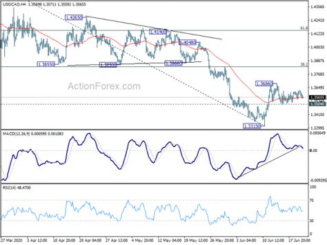 Dollar Softens Further in Mixed Markets, Risk Mildly on ...