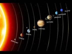Planet Order Solar System