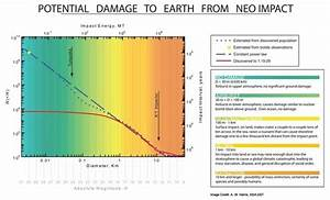 How big would an asteroid or comet have to be to end life ...