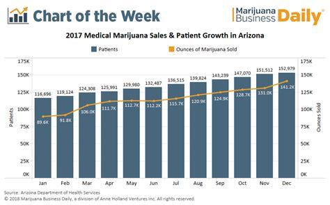 Arizona's Massive Medical Marijuana Market Keeps