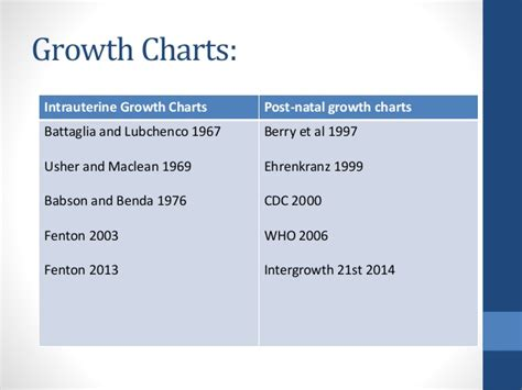 growth charts  neonates preterm  term