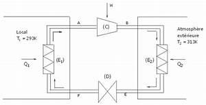 Calcul Puissance Clim : thermodynamique ~ Premium-room.com Idées de Décoration