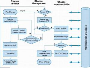 Change Management Process Flow In Servicenow With Bmc Plus