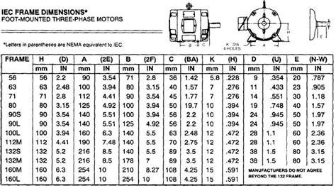AC Motor Frame Type