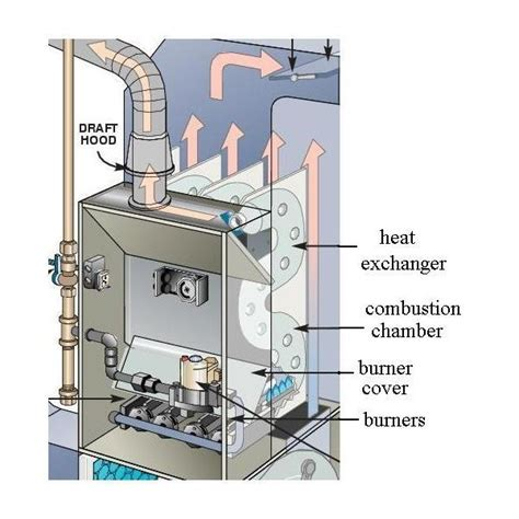 Images About Hvac Pinterest The Handyman