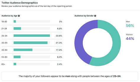 How to Analyze Twitter Data | Sprout Social
