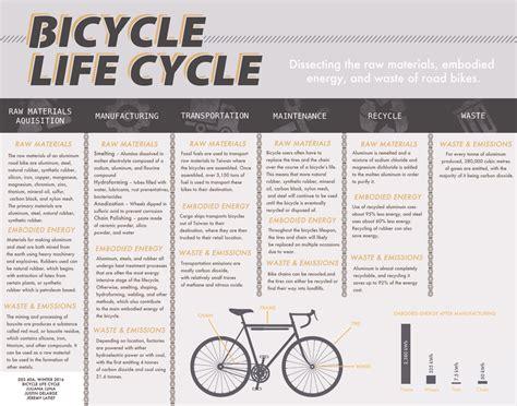 design life cycle