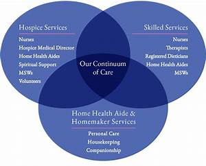 Continuum Of Care Provides Peace Of Mind