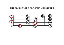 In this lesson, each chord is for 2 beats. The Four Chord Song_Guitar, Piano, Bass and Vocals   Teaching Resources