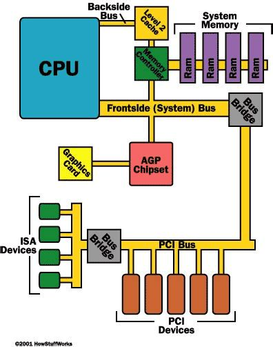 System Bus Pci Howstuffworks