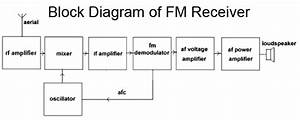 Dvb S Receiver Block Diagram