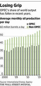 Non-OPEC Nations Agree To Cut Oil Production But Many ...