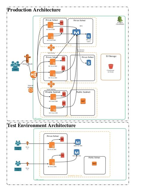 aws reference architecture  web applications