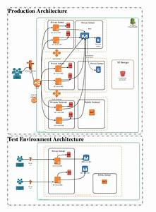 Aws Reference Architecture For Web Applications
