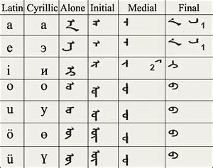 Opinions on Traditional Mongolian alphabet