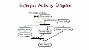 Example Activity Diagram