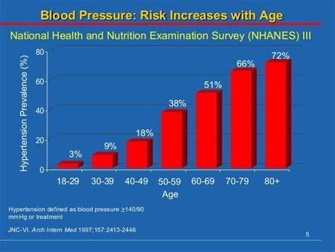blood pressure chart  ages    healthiack