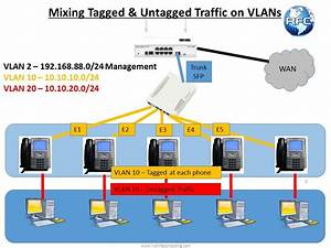 Basic Vlans With Switchos  U2013 Part 2