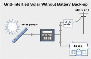 Durban Solar Electricity-grid Tie Pv Inverter System Sales