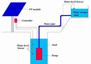 Schematic Diagram Of Solar Water Pumping System