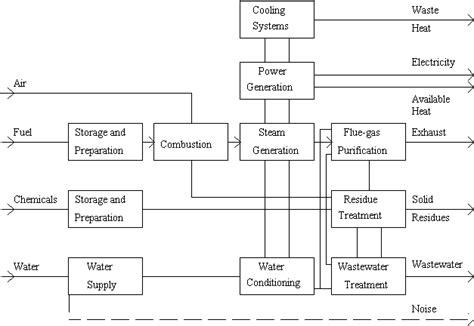 coal fired power plant process flow diagram