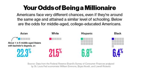 The Odds Of Becoming A Millionaire