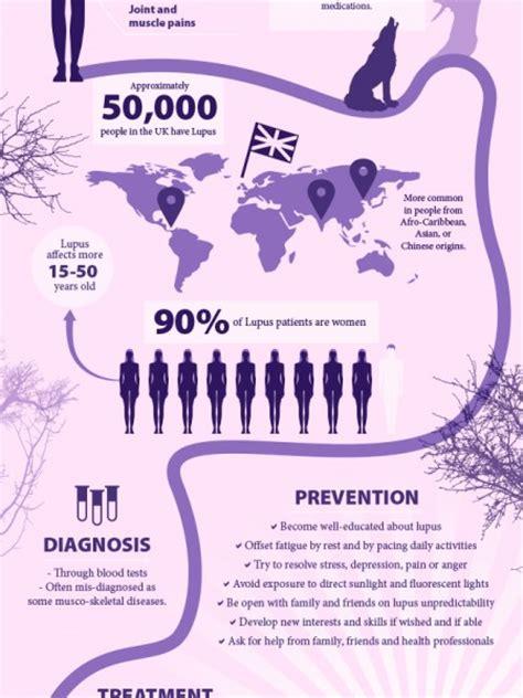 lupus symptoms infographics visual ly