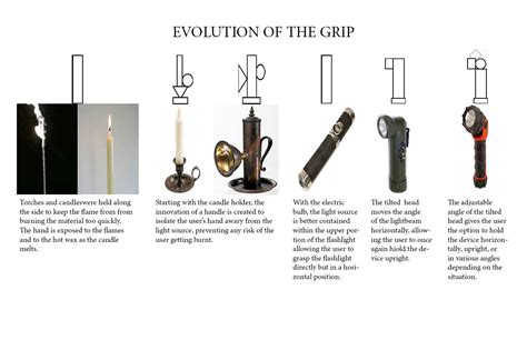 the evolution of flashlights from wax candles to tactical