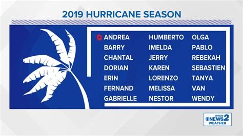 Noaa Predicts 4 To 8 Hurricanes In 2019