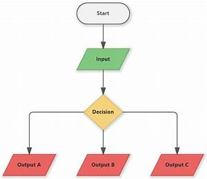 Flowchart Example With Input  Output