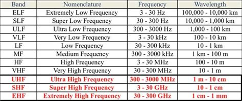 microwave frequency bands bestmicrowave