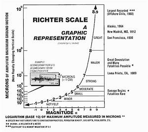 South Dakota Geological Survey Richter Scale Graphic ...