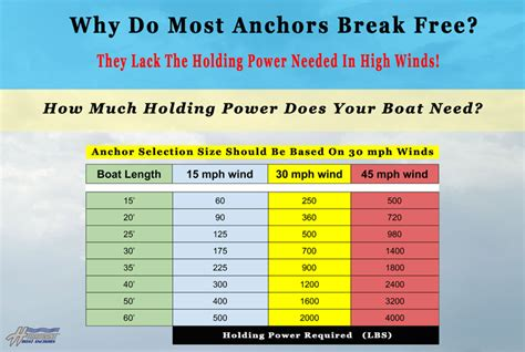 Types Of Boats Chart by In Depth About The Hurricane Boat Anchor The Hull