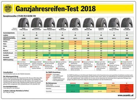 Test Ganzjahresreifen ganzjahresreifen test 2018 die besten ihrer klasse