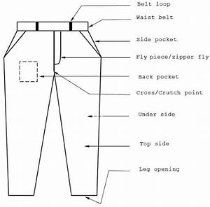 Different Components Of A Basic Pant