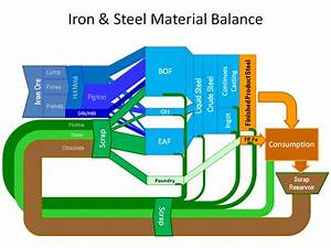 Sankey Diagrams  U00bb Steel