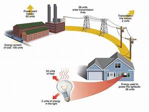 Electrical Energy From Source To Destination