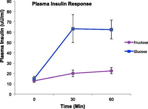 preserving insulin sensitivity josh mitteldorf