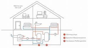 Luft Wärme Pumpe : die luft luft w rmepumpe ~ Buech-reservation.com Haus und Dekorationen