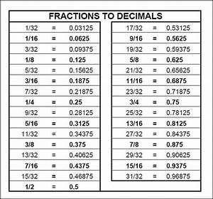 Cooking Fractions Chart