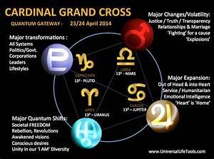 Cardinal Grand Cross APRIL 2014 – Pluto, Jupiter, Uranus ...
