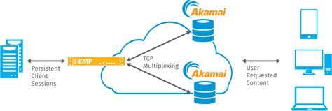 Content Delivery Networks - Load Balancing with KEMP and ...