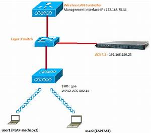 Peap And Eap-fast With Acs 5 2 And Wireless Lan Controller Configuration Example