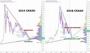 Ethereum Chart Usd Bitcoin 2014 Crash Compared With 2018 History May Repeat