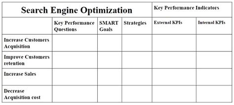 Sales Key Performance Indicators Template by Key Performance Indicators Kpis With Exles Beginner