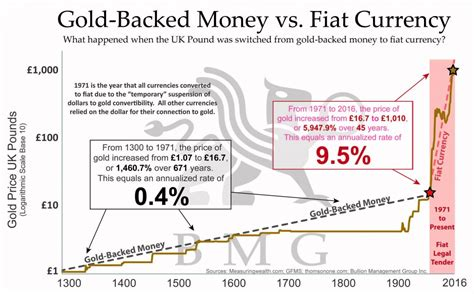What Is Fiat Money In Economics by Gold To 10 000 This Analyst Thinks So Etf Daily News