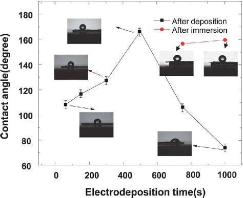 wetting properties   dendrites prepared   au np modified hopg  scientific