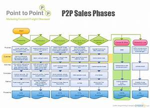 Sales Process Flow Chart   Flowchart