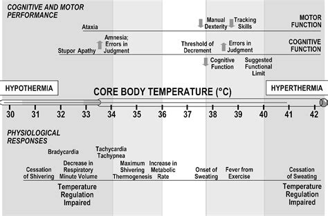 range of normal temperature emmelyn chua pei min advanced building technology