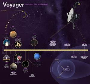 How Far Voyager 1 Is now?